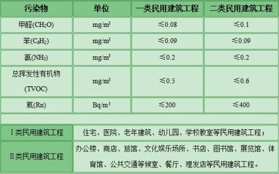 专业氨检测标准表示有两个标准参照